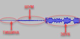 Графическое представление звукового файла